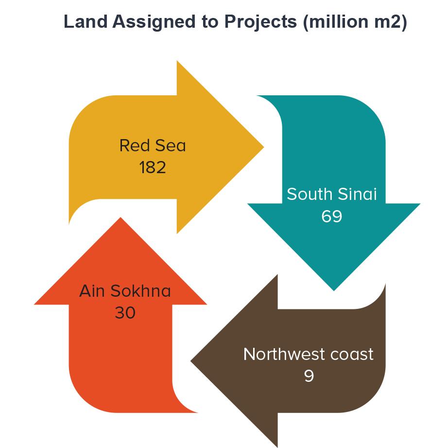 Land use infograph