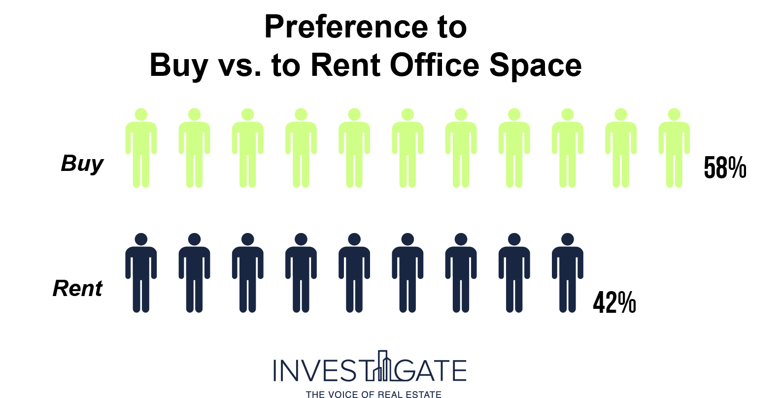 Buy vs Rent - Infograph