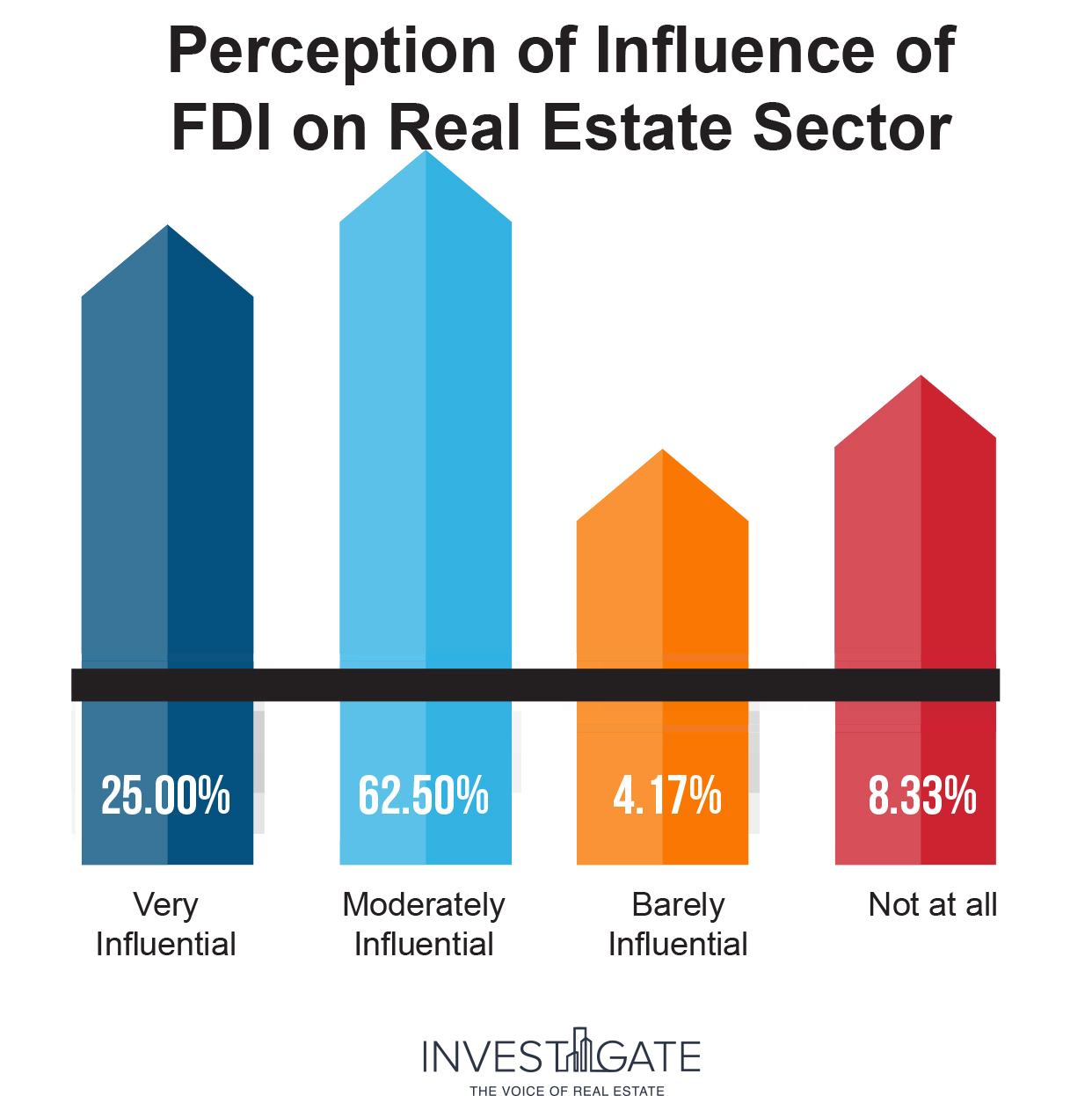 FDI in Real Estate Inforgrapj