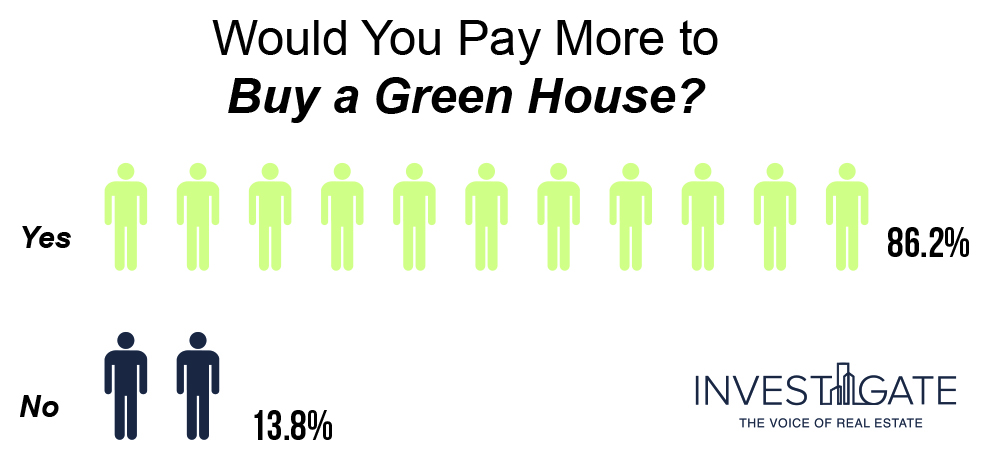 Infograph Green House Purchase Opinion