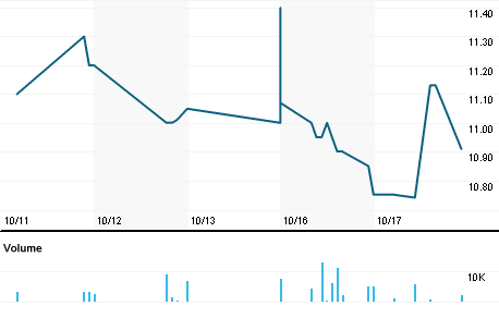AREH 9-Month- Standalone Profit Falls