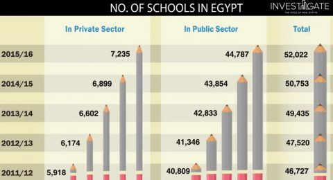 Infographics – Schools in Egypt