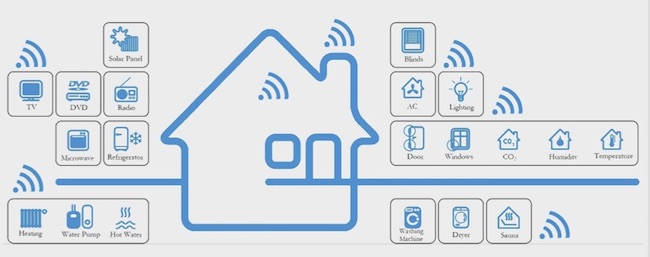 New Era Of Smart Homes