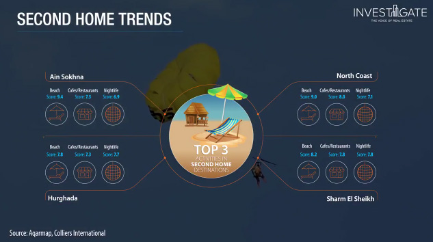 Second Home Trends in Egypt