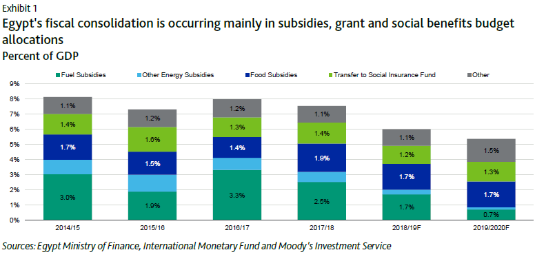 Moody's Reveals Economic Forecasts for Egypt | INVEST-GATE