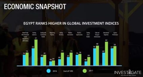 Economic Snapshot of Investments in Real Estate