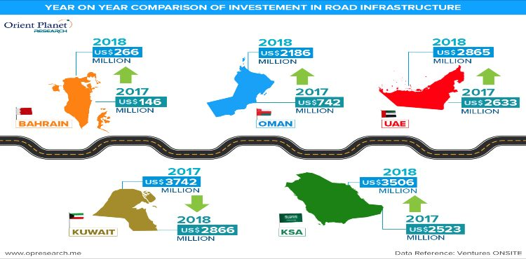 GCC Infrastructure Projects Amount to USD 1.14 trn: Orient Planet
